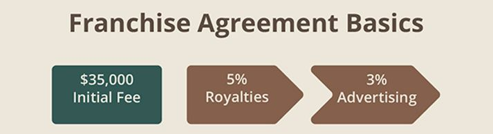 Franchise Agreement Basics